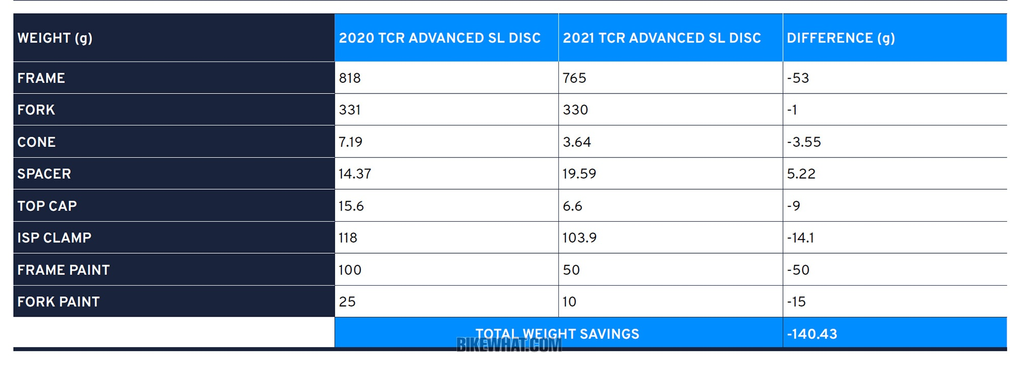 testride_Giant_2021_TCR Advanced SL_0_weight.jpg